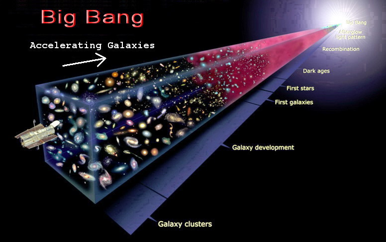 The Big Bang- The accepted theory of how the universe formed.